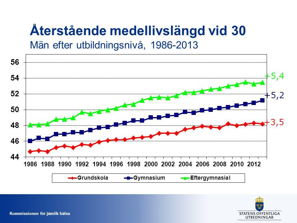 Återstående medellivslängd vid 30 Män efter utbildningsnivå, 1986-2013 +5,4 +5,2 +3,5