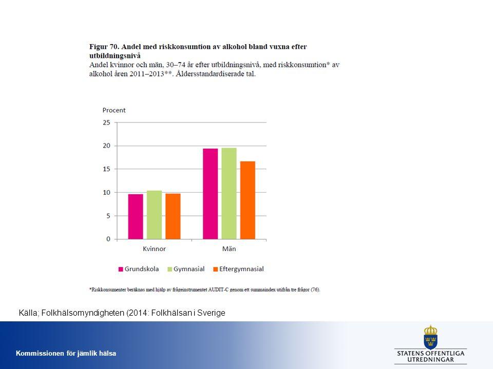 Kommissionen för jämlik hälsa Källa; Folkhälsomyndigheten (2014: Folkhälsan i Sverige
