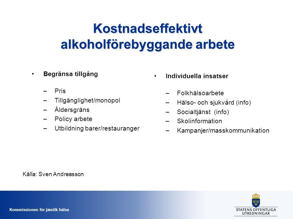 Kommissionen för jämlik hälsa Kostnadseffektivt alkoholförebyggande arbete Begränsa tillgång –Pris –Tillgänglighet/monopol –Åldersgräns –Policy arbete