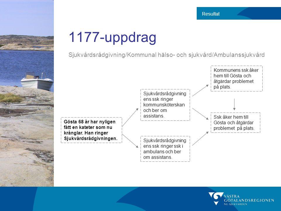1177-uppdrag Resultat Gösta 68 år har nyligen fått en kateter som nu krånglar.