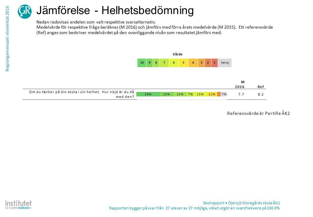 Regiongemensam elevenkät 2016 Jämförelse - Helhetsbedömning Värde 10987654321Vet ej Skolrapport Öjersjö Storegårds skola ÅK2 Rapporten bygger på svar från 27 elever av 27 möjliga, vilket utgör en svarsfrekvens på 100.0% Nedan redovisas andelen som valt respektive svarsalternativ.