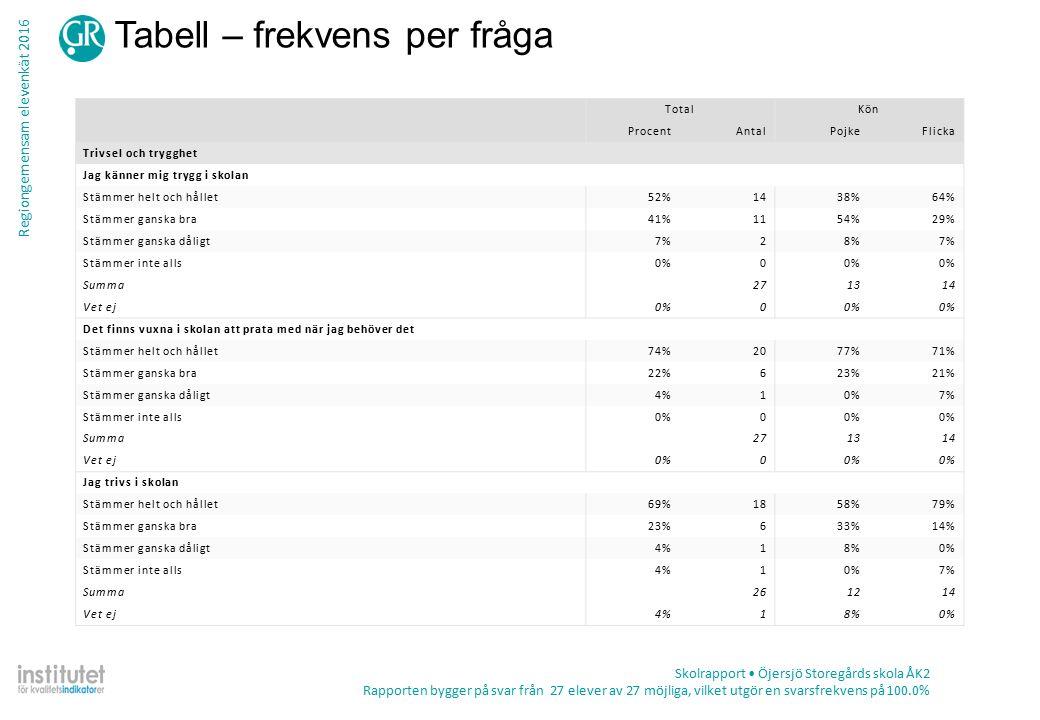 Regiongemensam elevenkät 2016 Tabell – frekvens per fråga Skolrapport Öjersjö Storegårds skola ÅK2 Rapporten bygger på svar från 27 elever av 27 möjliga, vilket utgör en svarsfrekvens på 100.0% TotalKön ProcentAntalPojkeFlicka Trivsel och trygghet Jag känner mig trygg i skolan Stämmer helt och hållet52%1438%64% Stämmer ganska bra41%1154%29% Stämmer ganska dåligt7%28%7% Stämmer inte alls0%0 Summa271314 Vet ej0%0 Det finns vuxna i skolan att prata med när jag behöver det Stämmer helt och hållet74%2077%71% Stämmer ganska bra22%623%21% Stämmer ganska dåligt4%10%7% Stämmer inte alls0%0 Summa271314 Vet ej0%0 Jag trivs i skolan Stämmer helt och hållet69%1858%79% Stämmer ganska bra23%633%14% Stämmer ganska dåligt4%18%0% Stämmer inte alls4%10%7% Summa261214 Vet ej4%18%0%