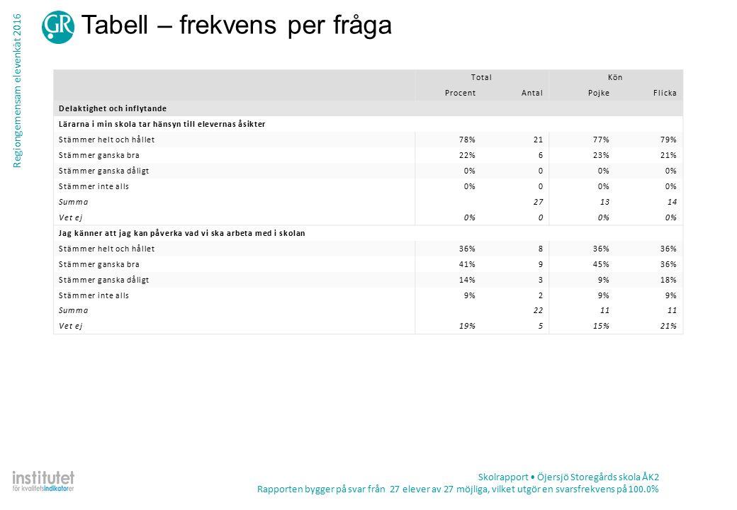 Regiongemensam elevenkät 2016 Tabell – frekvens per fråga Skolrapport Öjersjö Storegårds skola ÅK2 Rapporten bygger på svar från 27 elever av 27 möjliga, vilket utgör en svarsfrekvens på 100.0% TotalKön ProcentAntalPojkeFlicka Delaktighet och inflytande Lärarna i min skola tar hänsyn till elevernas åsikter Stämmer helt och hållet78%2177%79% Stämmer ganska bra22%623%21% Stämmer ganska dåligt0%0 Stämmer inte alls0%0 Summa271314 Vet ej0%0 Jag känner att jag kan påverka vad vi ska arbeta med i skolan Stämmer helt och hållet36%8 Stämmer ganska bra41%945%36% Stämmer ganska dåligt14%39%18% Stämmer inte alls9%2 Summa2211 Vet ej19%515%21%