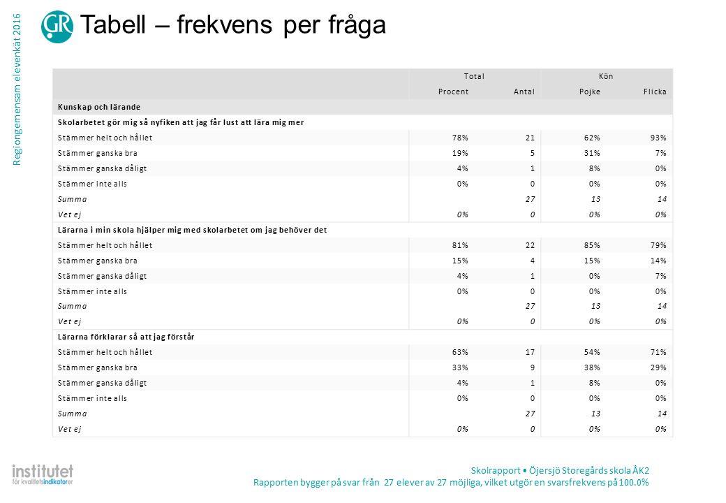 Regiongemensam elevenkät 2016 Tabell – frekvens per fråga Skolrapport Öjersjö Storegårds skola ÅK2 Rapporten bygger på svar från 27 elever av 27 möjliga, vilket utgör en svarsfrekvens på 100.0% TotalKön ProcentAntalPojkeFlicka Kunskap och lärande Skolarbetet gör mig så nyfiken att jag får lust att lära mig mer Stämmer helt och hållet78%2162%93% Stämmer ganska bra19%531%7% Stämmer ganska dåligt4%18%0% Stämmer inte alls0%0 Summa271314 Vet ej0%0 Lärarna i min skola hjälper mig med skolarbetet om jag behöver det Stämmer helt och hållet81%2285%79% Stämmer ganska bra15%4 14% Stämmer ganska dåligt4%10%7% Stämmer inte alls0%0 Summa271314 Vet ej0%0 Lärarna förklarar så att jag förstår Stämmer helt och hållet63%1754%71% Stämmer ganska bra33%938%29% Stämmer ganska dåligt4%18%0% Stämmer inte alls0%0 Summa271314 Vet ej0%0