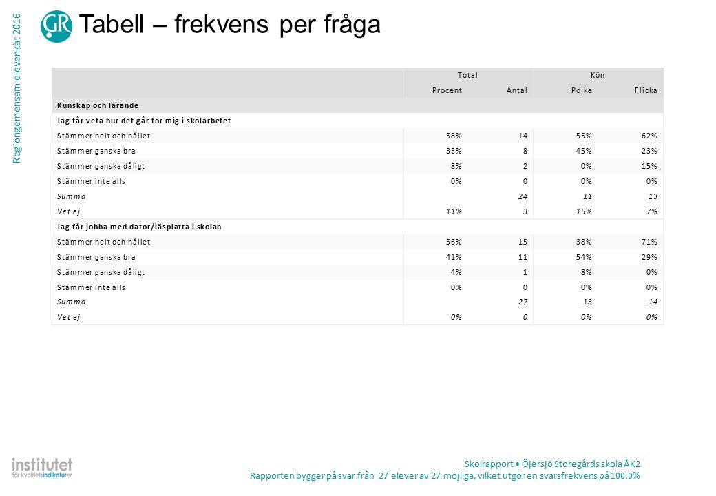Regiongemensam elevenkät 2016 Tabell – frekvens per fråga Skolrapport Öjersjö Storegårds skola ÅK2 Rapporten bygger på svar från 27 elever av 27 möjliga, vilket utgör en svarsfrekvens på 100.0% TotalKön ProcentAntalPojkeFlicka Kunskap och lärande Jag får veta hur det går för mig i skolarbetet Stämmer helt och hållet58%1455%62% Stämmer ganska bra33%845%23% Stämmer ganska dåligt8%20%15% Stämmer inte alls0%0 Summa241113 Vet ej11%315%7% Jag får jobba med dator/läsplatta i skolan Stämmer helt och hållet56%1538%71% Stämmer ganska bra41%1154%29% Stämmer ganska dåligt4%18%0% Stämmer inte alls0%0 Summa271314 Vet ej0%0