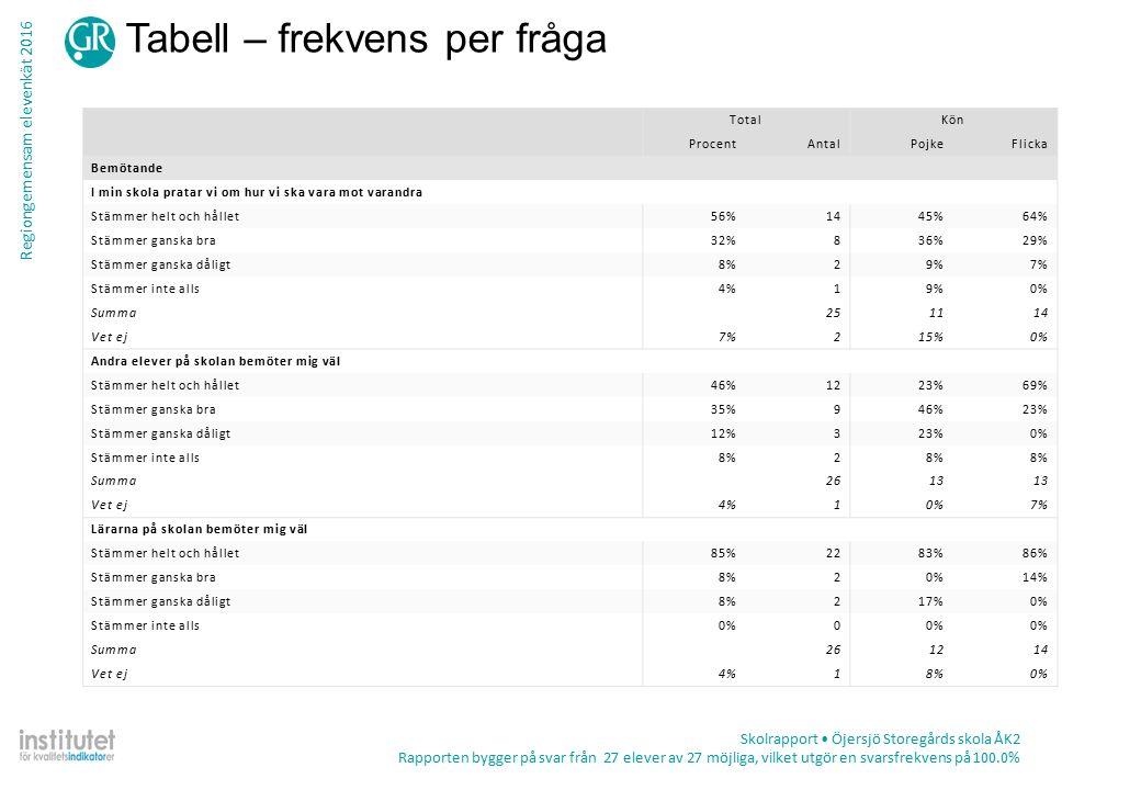 Regiongemensam elevenkät 2016 Tabell – frekvens per fråga Skolrapport Öjersjö Storegårds skola ÅK2 Rapporten bygger på svar från 27 elever av 27 möjliga, vilket utgör en svarsfrekvens på 100.0% TotalKön ProcentAntalPojkeFlicka Bemötande I min skola pratar vi om hur vi ska vara mot varandra Stämmer helt och hållet56%1445%64% Stämmer ganska bra32%836%29% Stämmer ganska dåligt8%29%7% Stämmer inte alls4%19%0% Summa251114 Vet ej7%215%0% Andra elever på skolan bemöter mig väl Stämmer helt och hållet46%1223%69% Stämmer ganska bra35%946%23% Stämmer ganska dåligt12%323%0% Stämmer inte alls8%2 Summa2613 Vet ej4%10%7% Lärarna på skolan bemöter mig väl Stämmer helt och hållet85%2283%86% Stämmer ganska bra8%20%14% Stämmer ganska dåligt8%217%0% Stämmer inte alls0%0 Summa261214 Vet ej4%18%0%