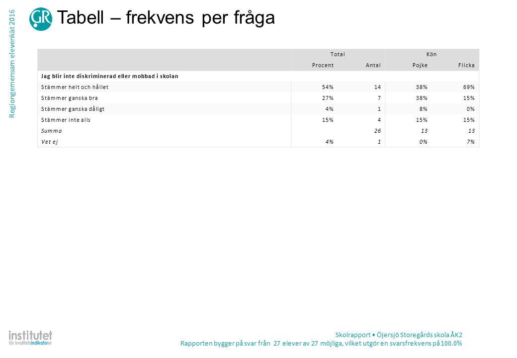 Regiongemensam elevenkät 2016 Tabell – frekvens per fråga Skolrapport Öjersjö Storegårds skola ÅK2 Rapporten bygger på svar från 27 elever av 27 möjliga, vilket utgör en svarsfrekvens på 100.0% TotalKön ProcentAntalPojkeFlicka Jag blir inte diskriminerad eller mobbad i skolan Stämmer helt och hållet54%1438%69% Stämmer ganska bra27%738%15% Stämmer ganska dåligt4%18%0% Stämmer inte alls15%4 Summa2613 Vet ej4%10%7%