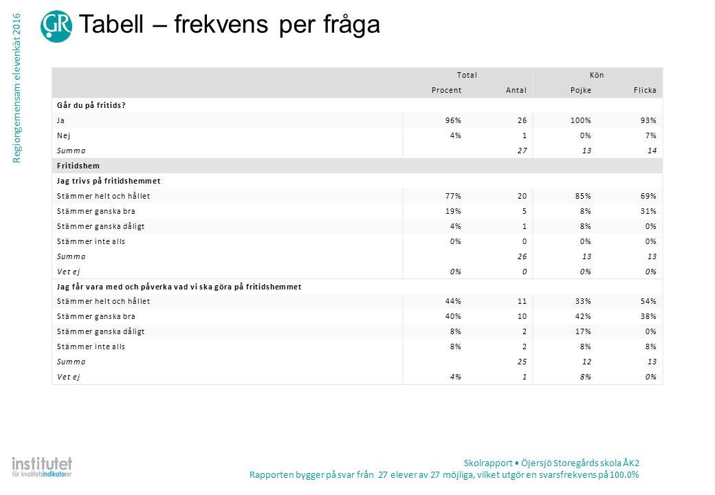 Regiongemensam elevenkät 2016 Tabell – frekvens per fråga Skolrapport Öjersjö Storegårds skola ÅK2 Rapporten bygger på svar från 27 elever av 27 möjliga, vilket utgör en svarsfrekvens på 100.0% TotalKön ProcentAntalPojkeFlicka Går du på fritids.
