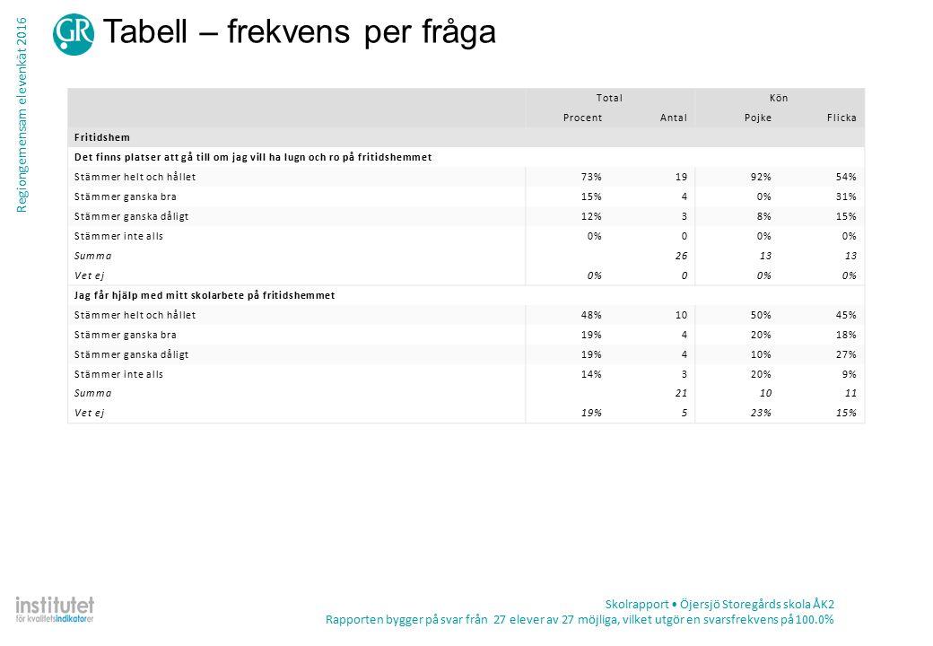 Regiongemensam elevenkät 2016 Tabell – frekvens per fråga Skolrapport Öjersjö Storegårds skola ÅK2 Rapporten bygger på svar från 27 elever av 27 möjliga, vilket utgör en svarsfrekvens på 100.0% TotalKön ProcentAntalPojkeFlicka Fritidshem Det finns platser att gå till om jag vill ha lugn och ro på fritidshemmet Stämmer helt och hållet73%1992%54% Stämmer ganska bra15%40%31% Stämmer ganska dåligt12%38%15% Stämmer inte alls0%0 Summa2613 Vet ej0%0 Jag får hjälp med mitt skolarbete på fritidshemmet Stämmer helt och hållet48%1050%45% Stämmer ganska bra19%420%18% Stämmer ganska dåligt19%410%27% Stämmer inte alls14%320%9% Summa211011 Vet ej19%523%15%