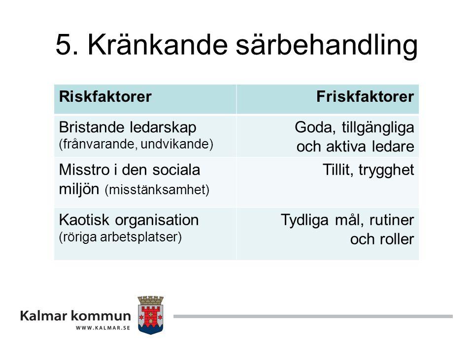 5. Kränkande särbehandling RiskfaktorerFriskfaktorer Bristande ledarskap (frånvarande, undvikande) Goda, tillgängliga och aktiva ledare Misstro i den