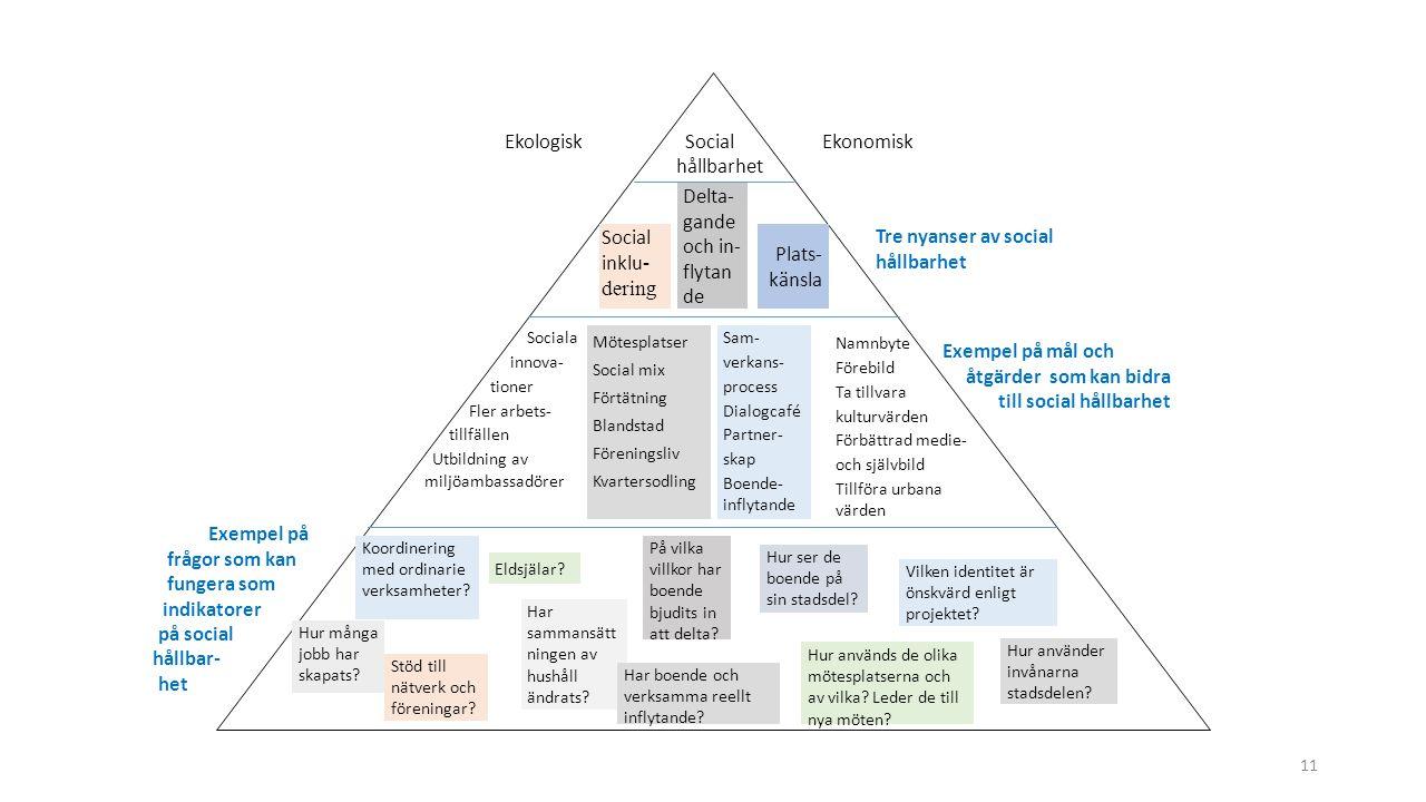 Ekologisk Social Ekonomisk hållbarhet Tre nyanser av social hållbarhet Exempel på mål och åtgärder som kan bidra till social hållbarhet Social inklu - dering Delta- gande och in- flytan de Plats- känsla Sociala innova- tioner Fler arbets- tillfällen Utbildning av miljöambassadörer Mötesplatser Social mix Förtätning Blandstad Föreningsliv Kvartersodling Sam- verkans- process Dialogcafé Partner- skap Boende- inflytande Namnbyte Förebild Ta tillvara kulturvärden Förbättrad medie- och självbild Tillföra urbana värden Koordinering med ordinarie verksamheter.