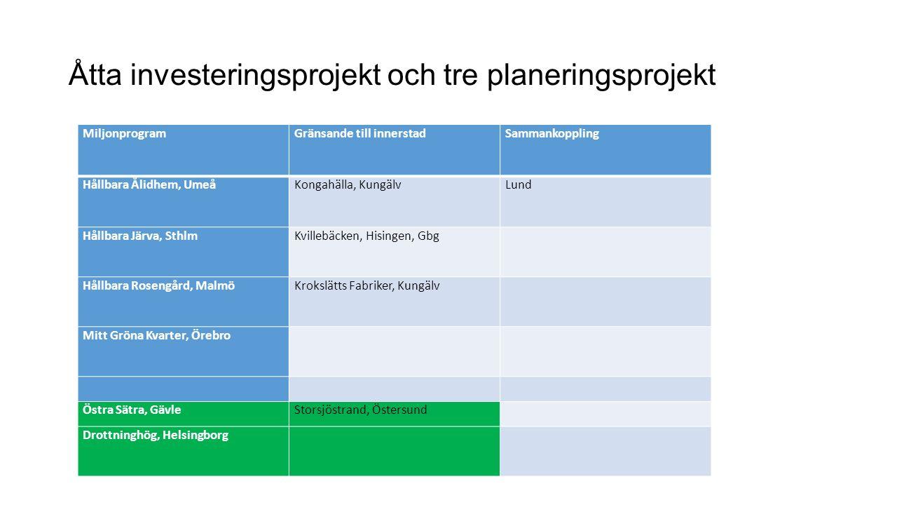 Åtta investeringsprojekt och tre planeringsprojekt MiljonprogramGränsande till innerstad Sammankoppling Hållbara Ålidhem, UmeåKongahälla, KungälvLund