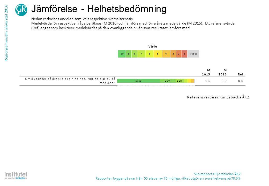 Regiongemensam elevenkät 2016 Jämförelse - Helhetsbedömning Värde 10987654321Vet ej Skolrapport Fjordskolan ÅK2 Rapporten bygger på svar från 55 eleve