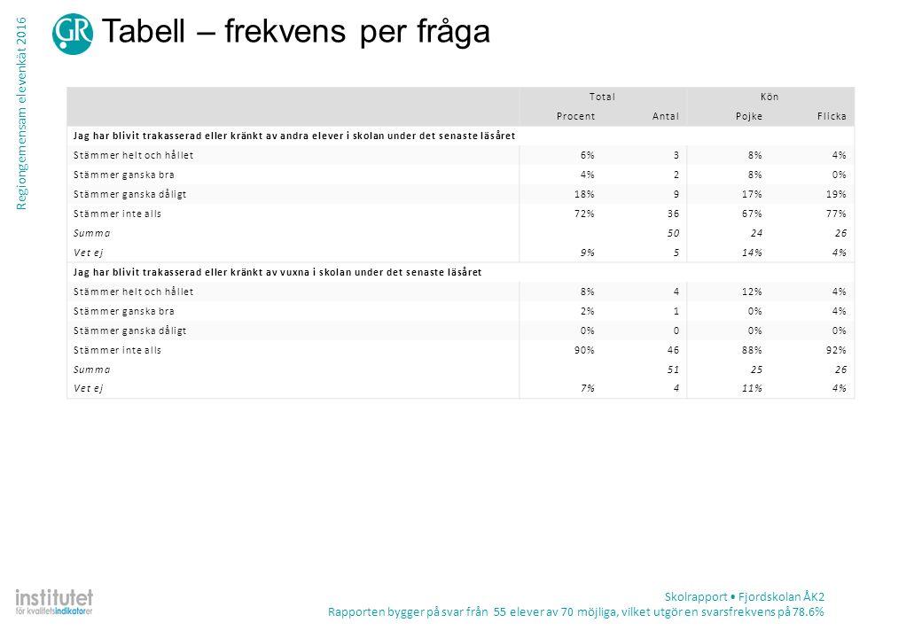 Regiongemensam elevenkät 2016 Tabell – frekvens per fråga Skolrapport Fjordskolan ÅK2 Rapporten bygger på svar från 55 elever av 70 möjliga, vilket ut