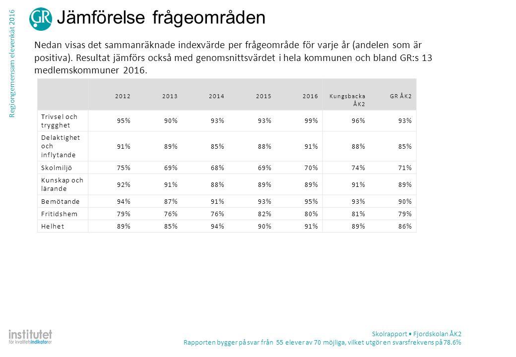 Regiongemensam elevenkät 2016 Tabell – frekvens per fråga Skolrapport Fjordskolan ÅK2 Rapporten bygger på svar från 55 elever av 70 möjliga, vilket utgör en svarsfrekvens på 78.6% TotalKön ProcentAntalPojkeFlicka Fritidshem Det finns platser att gå till om jag vill ha lugn och ro på fritidshemmet Stämmer helt och hållet56%2858%54% Stämmer ganska bra26%1323%29% Stämmer ganska dåligt12%615%8% Stämmer inte alls6%34%8% Summa502624 Vet ej2%10%4% Jag får hjälp med mitt skolarbete på fritidshemmet Stämmer helt och hållet38%1541%35% Stämmer ganska bra26%1027%24% Stämmer ganska dåligt10%414%6% Stämmer inte alls26%1018%35% Summa392217 Vet ej24%1215%32%