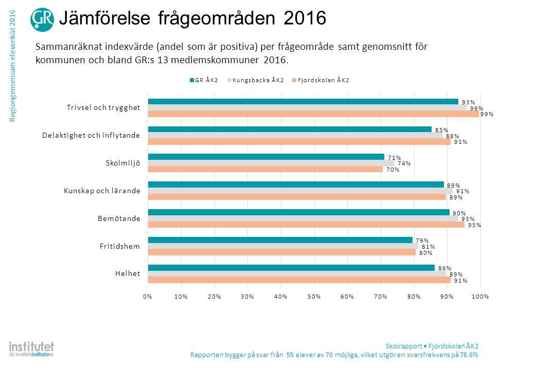 Regiongemensam elevenkät 2016 Jämförelse frågeområden 2016 Sammanräknat indexvärde (andel som är positiva) per frågeområde samt genomsnitt för kommune