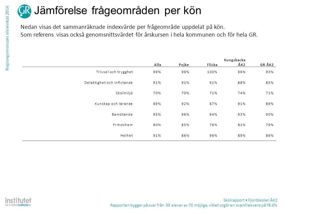 Regiongemensam elevenkät 2016 Jämförelse frågeområden per kön Nedan visas det sammanräknade indexvärde per frågeområde uppdelat på kön. Som referens v