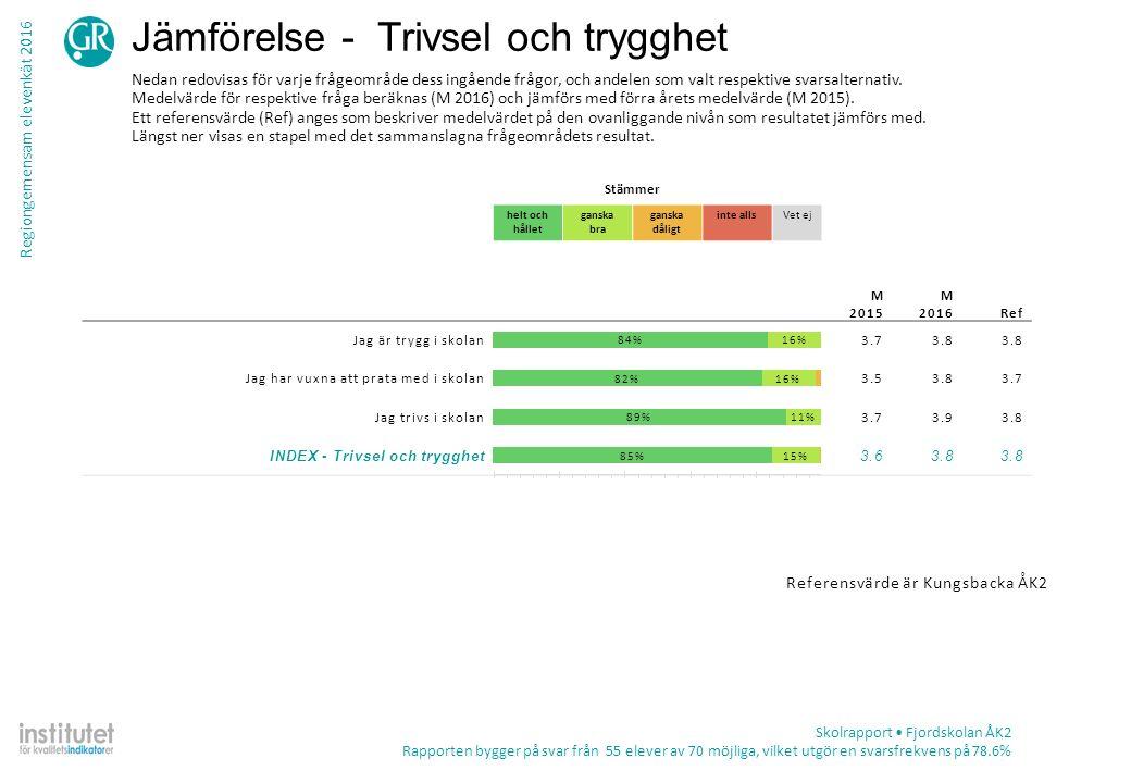 Regiongemensam elevenkät 2016 Tabell – frekvens per fråga Skolrapport Fjordskolan ÅK2 Rapporten bygger på svar från 55 elever av 70 möjliga, vilket utgör en svarsfrekvens på 78.6% TotalKön ProcentAntalPojkeFlicka Jag har blivit trakasserad eller kränkt av andra elever i skolan under det senaste läsåret Stämmer helt och hållet6%38%4% Stämmer ganska bra4%28%0% Stämmer ganska dåligt18%917%19% Stämmer inte alls72%3667%77% Summa502426 Vet ej9%514%4% Jag har blivit trakasserad eller kränkt av vuxna i skolan under det senaste läsåret Stämmer helt och hållet8%412%4% Stämmer ganska bra2%10%4% Stämmer ganska dåligt0%0 Stämmer inte alls90%4688%92% Summa512526 Vet ej7%411%4%
