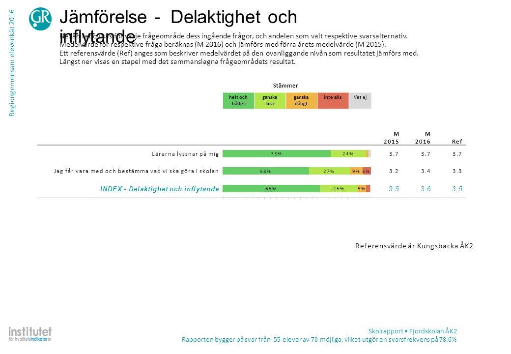 Regiongemensam elevenkät 2016 Tabell – frekvens per fråga Skolrapport Fjordskolan ÅK2 Rapporten bygger på svar från 55 elever av 70 möjliga, vilket utgör en svarsfrekvens på 78.6% TotalKön ProcentAntalPojkeFlicka Skolmaten är god Stämmer helt och hållet58%3261%56% Stämmer ganska bra29%1629%30% Stämmer ganska dåligt13%711%15% Stämmer inte alls0%0 Summa552827 Vet ej0%0
