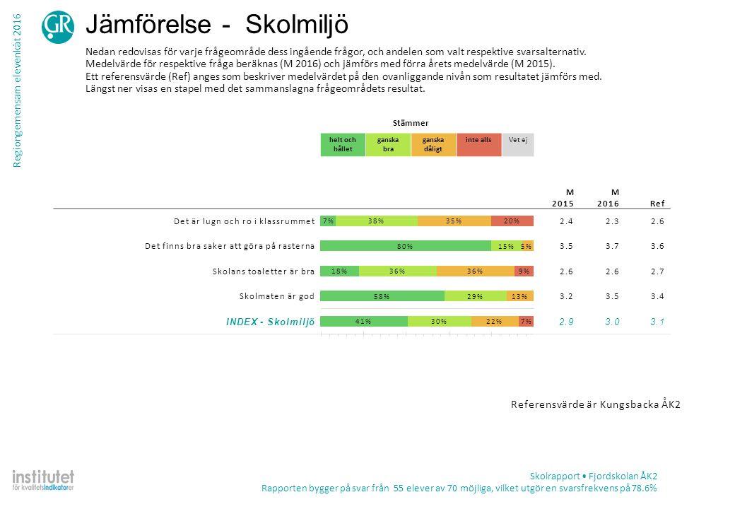 Regiongemensam elevenkät 2016 Tabell – frekvens per fråga Skolrapport Fjordskolan ÅK2 Rapporten bygger på svar från 55 elever av 70 möjliga, vilket utgör en svarsfrekvens på 78.6% TotalKön ProcentAntalPojkeFlicka Kunskap och lärande Det är roligt att lära sig nya saker i skolan Stämmer helt och hållet87%4879%96% Stämmer ganska bra11%621%0% Stämmer ganska dåligt2%10%4% Stämmer inte alls0%0 Summa552827 Vet ej0%0 Lärarna hjälper mig Stämmer helt och hållet85%4786%85% Stämmer ganska bra13%711%15% Stämmer ganska dåligt2%14%0% Stämmer inte alls0%0 Summa552827 Vet ej0%0 Lärarna förklarar så att jag förstår Stämmer helt och hållet67%3771%63% Stämmer ganska bra29%1629%30% Stämmer ganska dåligt4%20%7% Stämmer inte alls0%0 Summa552827 Vet ej0%0