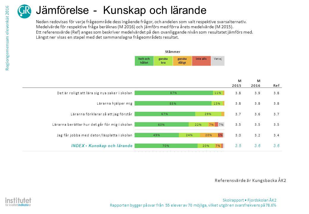 Regiongemensam elevenkät 2016 Tabell – frekvens per fråga Skolrapport Fjordskolan ÅK2 Rapporten bygger på svar från 55 elever av 70 möjliga, vilket utgör en svarsfrekvens på 78.6% TotalKön ProcentAntalPojkeFlicka Kunskap och lärande Lärarna berättar hur det går för mig i skolan Stämmer helt och hållet65%3362%68% Stämmer ganska bra24%1231%16% Stämmer ganska dåligt8%4 Stämmer inte alls4%20%8% Summa512625 Vet ej7%4 Jag får jobba med dator/läsplatta i skolan Stämmer helt och hållet50%2761%38% Stämmer ganska bra24%1318%31% Stämmer ganska dåligt20%1114%27% Stämmer inte alls6%37%4% Summa542826 Vet ej2%10%4%