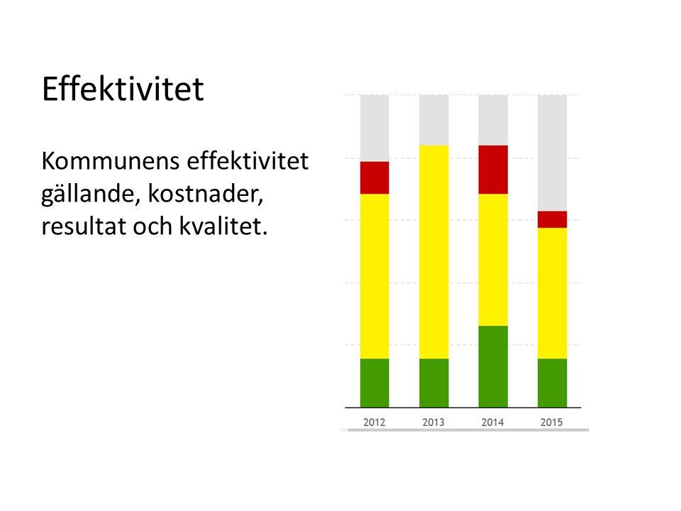 Effektivitet Kommunens effektivitet gällande, kostnader, resultat och kvalitet.