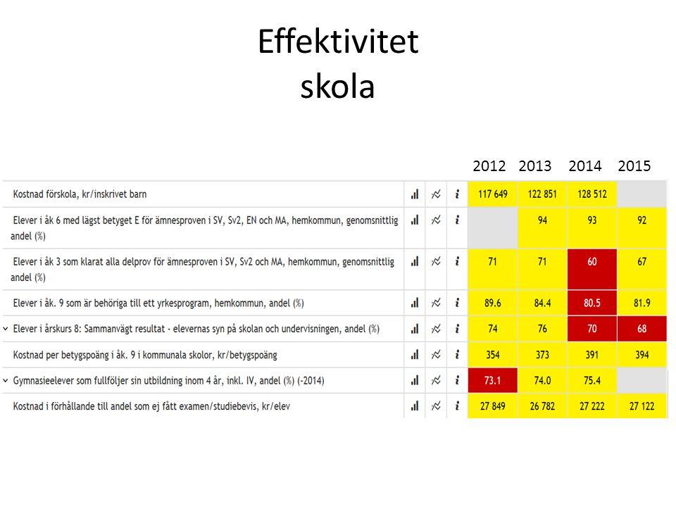 Effektivitet skola 2012 2013 2014 2015