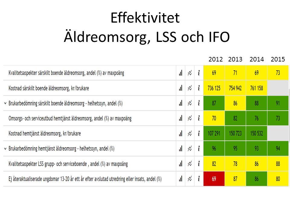 Effektivitet Äldreomsorg, LSS och IFO 2012 2013 2014 2015