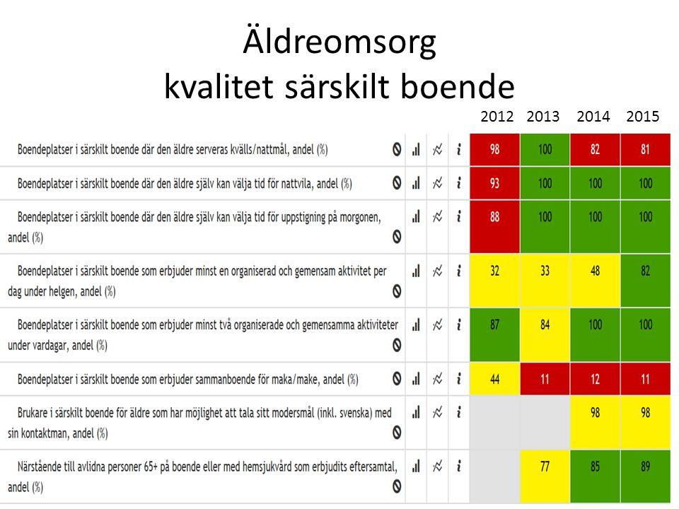 Äldreomsorg kvalitet särskilt boende 2012 2013 2014 2015