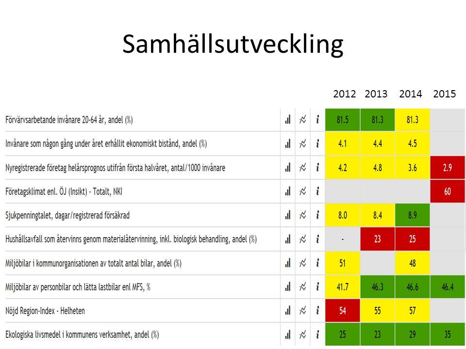 Samhällsutveckling 2012 2013 2014 2015
