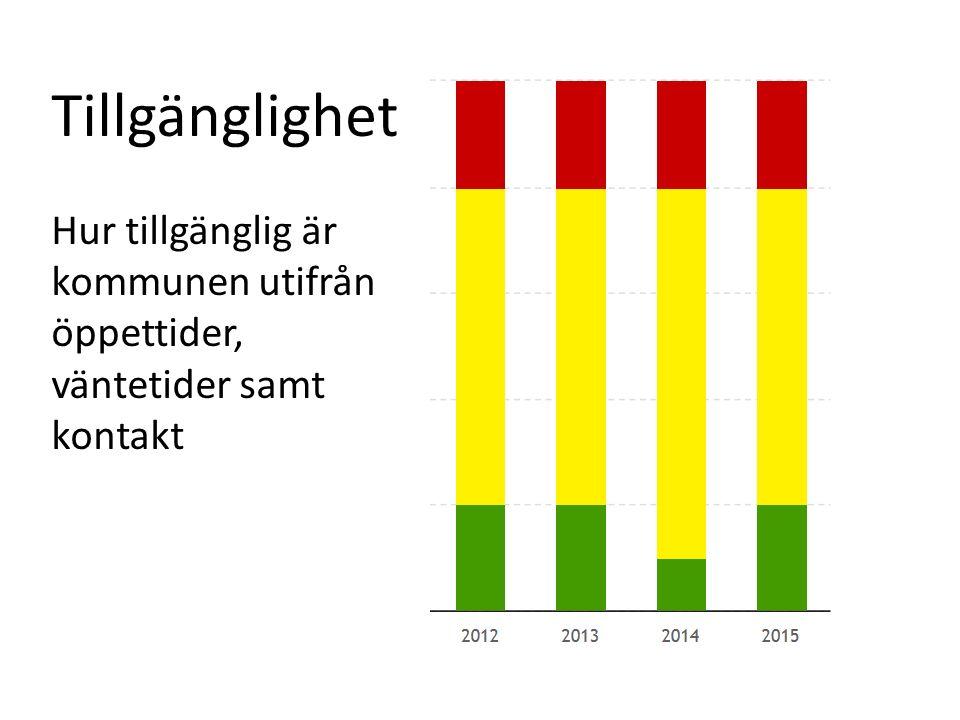 Tillgänglighet kontakt och öppettider 2012 2013 2014 2015