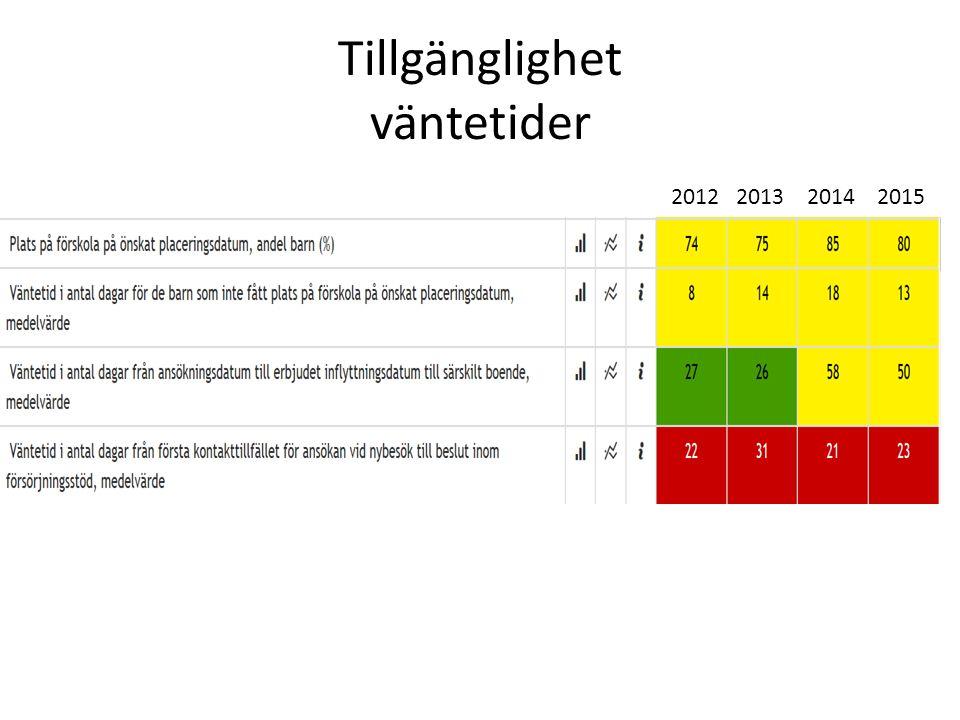 Äldreomsorg kvalitet hemtjänst 2012 2013 2014 2015