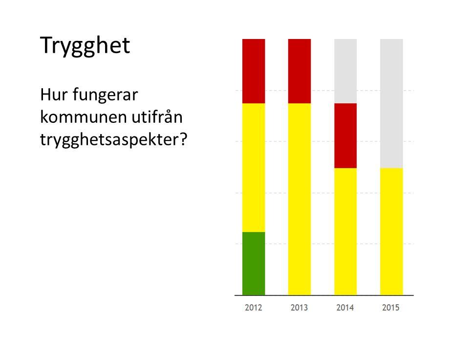 Trygghet 2012 2013 2014 2015