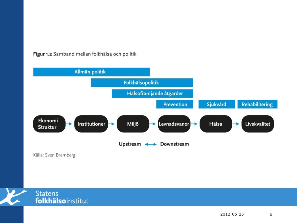Folkhälsopolitikens 11 målområden 1.Delaktighet och inflytande i samhället 2.