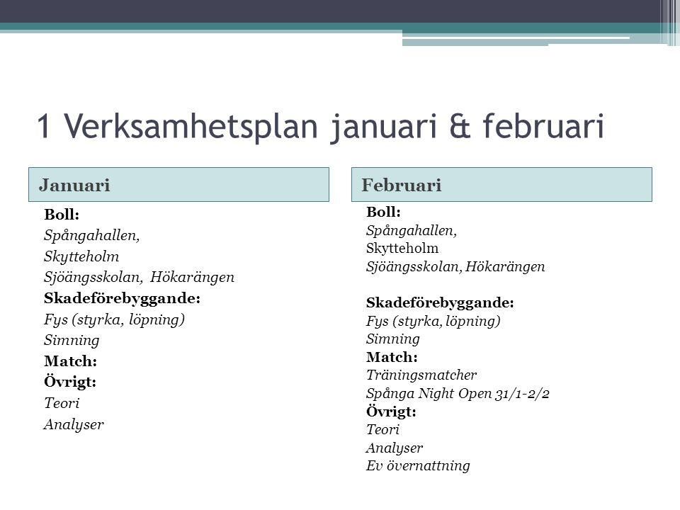 1 Verksamhetsplan januari & februari JanuariFebruari Boll: Spångahallen, Skytteholm Sjöängsskolan, Hökarängen Skadeförebyggande: Fys (styrka, löpning) Simning Match: Övrigt: Teori Analyser Boll: Spångahallen, Skytteholm Sjöängsskolan, Hökarängen Skadeförebyggande: Fys (styrka, löpning) Simning Match: Träningsmatcher Spånga Night Open 31/1-2/2 Övrigt: Teori Analyser Ev övernattning
