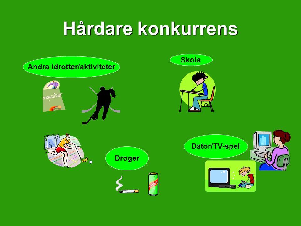 Hårdare konkurrens Andra idrotter/aktiviteter Skola Droger Dator/TV-spel