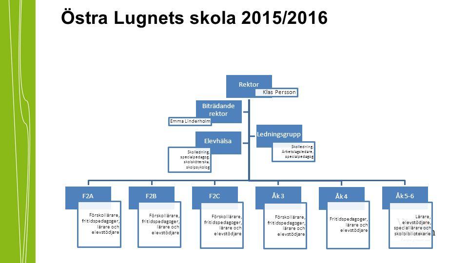 Östra Lugnets skola 2015/2016 Rektor Klas Persson F2A Förskollärare, fritidspedagoger, lärare och elevstödjare F2B Förskollärare, fritidspedagoger, lärare och elevstödjare F2C Förskollärare, fritidspedagoger, lärare och elevstödjare Åk 3 Förskollärare, fritidspedagoger, lärare och elevstödjare Åk 4 Fritidspedagoger, lärare och elevstödjare Åk 5-6 Lärare, elevstödjare, speciallärare och skolbibliotekarie Biträdande rektor Emma Linderholm Ledningsgrupp Skolledning, Arbetslagsledare, specialpedagog Elevhälsa Skolledning, specialpedagog, skolsköterska, skolpsykolog