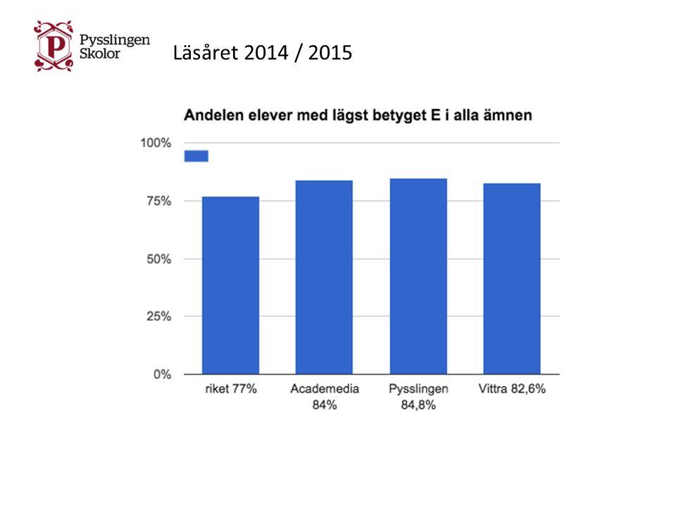 Läsåret 2014 / 2015