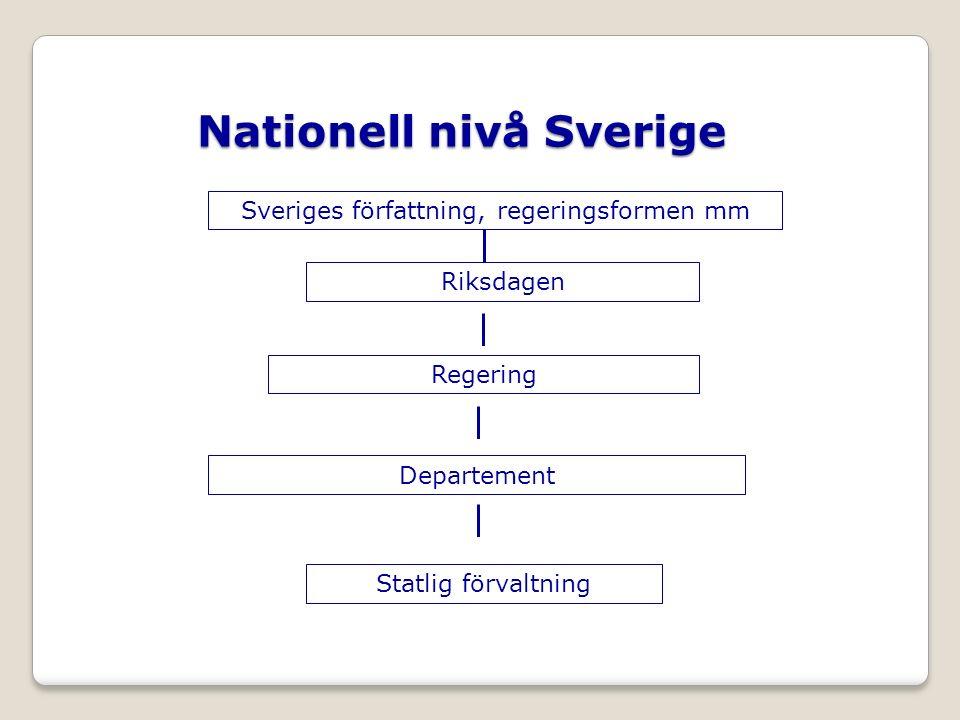 Sveriges författning, regeringsformen mm Nationell nivå Sverige Riksdagen Regering Statlig förvaltning Departement