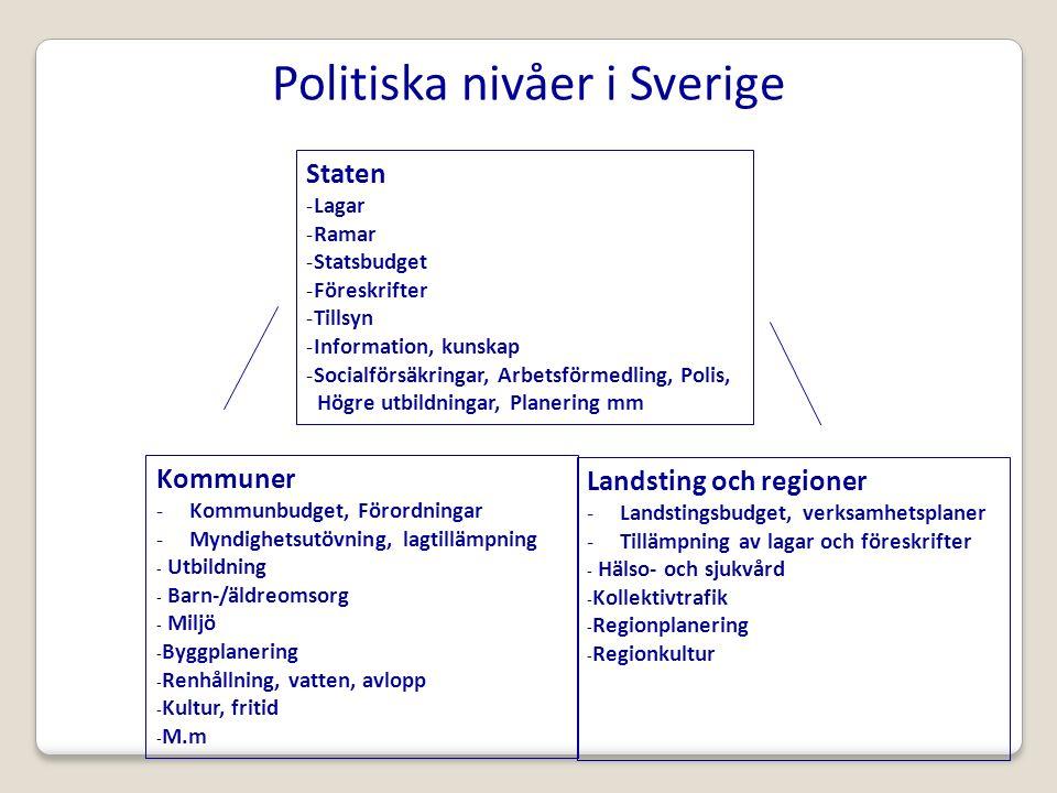Politiska nivåer i Sverige Kommuner -Kommunbudget, Förordningar -Myndighetsutövning, lagtillämpning - Utbildning - Barn-/äldreomsorg - Miljö -Byggplanering -Renhållning, vatten, avlopp -Kultur, fritid -M.m Staten -Lagar -Ramar -Statsbudget -Föreskrifter -Tillsyn -Information, kunskap -Socialförsäkringar, Arbetsförmedling, Polis, Högre utbildningar, Planering mm Landsting och regioner -Landstingsbudget, verksamhetsplaner -Tillämpning av lagar och föreskrifter - Hälso- och sjukvård -Kollektivtrafik -Regionplanering -Regionkultur