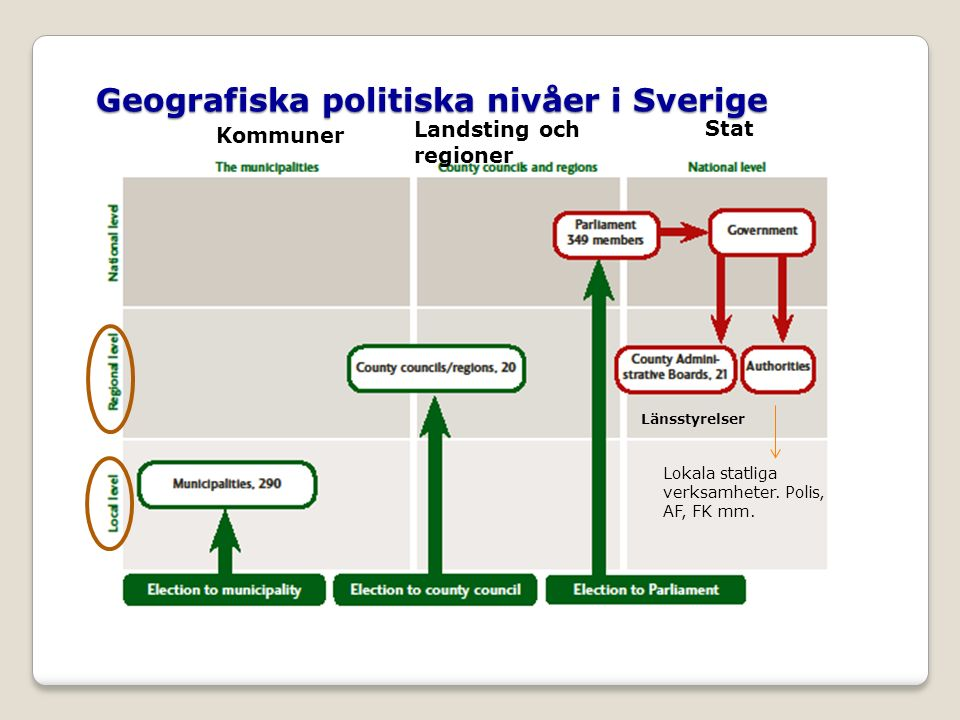 Geografiska politiska nivåer i Sverige Kommuner Landsting och regioner Länsstyrelser Stat Lokala statliga verksamheter.