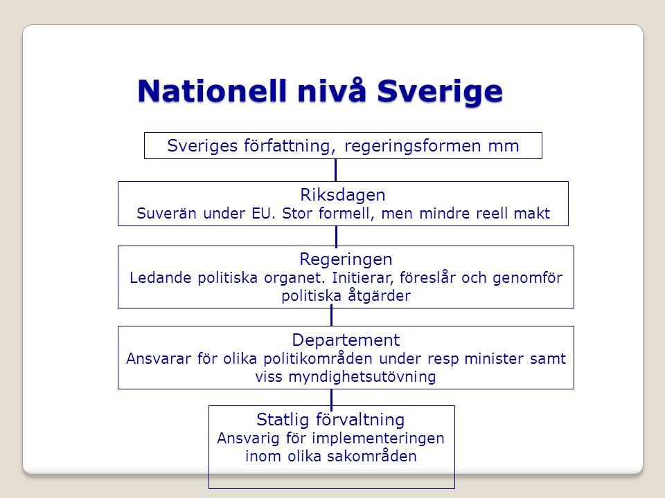 Sveriges författning, regeringsformen mm Nationell nivå Sverige Riksdagen Suverän under EU.