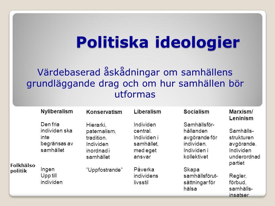 Politiska ideologier Värdebaserad åskådningar om samhällens grundläggande drag och om hur samhällen bör utformas Nyliberalism Den fria individen ska inte begränsas av samhället Ingen Upp till individen Konservatism Hierarki, paternalism, tradition.