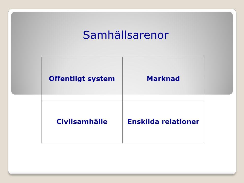 Samhällsarenor Offentligt systemMarknad CivilsamhälleEnskilda relationer