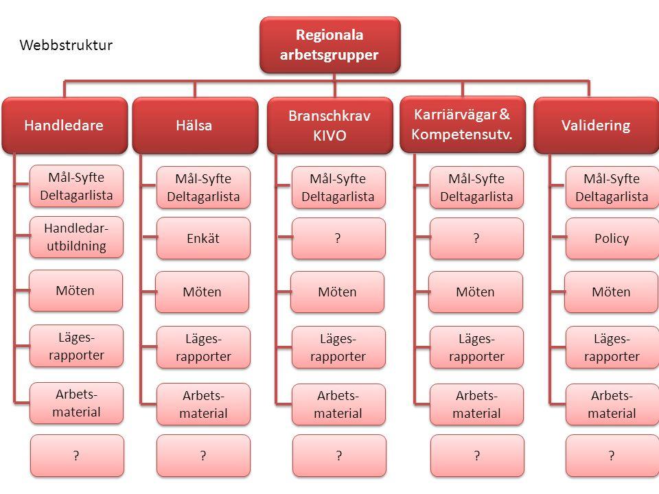 Regionala arbetsgrupper Handledare Webbstruktur Mål-Syfte Deltagarlista Möten Läges- rapporter Arbets- material Handledar- utbildning Mål-Syfte Deltagarlista Regionalt policy dokument .
