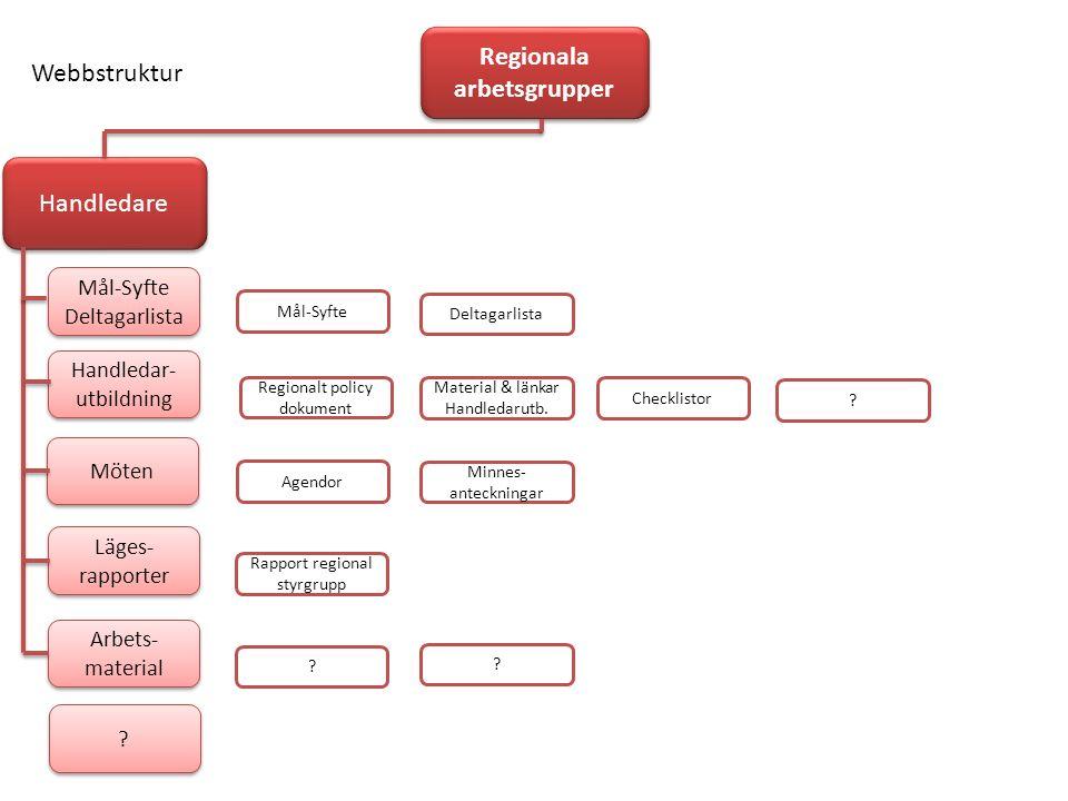 Ett Word dokument utifrån mall (som finns på nätet), sparas med aktuellt mötesdatum och läggs upp på webben i mappen Rapport regional styrgrupp efter avslutat möte.