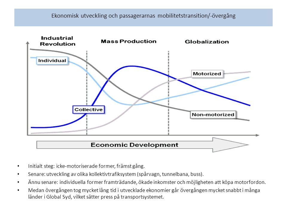 Ekonomisk utveckling och passagerarnas mobilitetstransition/-övergång Initialt steg: icke-motoriserade former, främst gång.