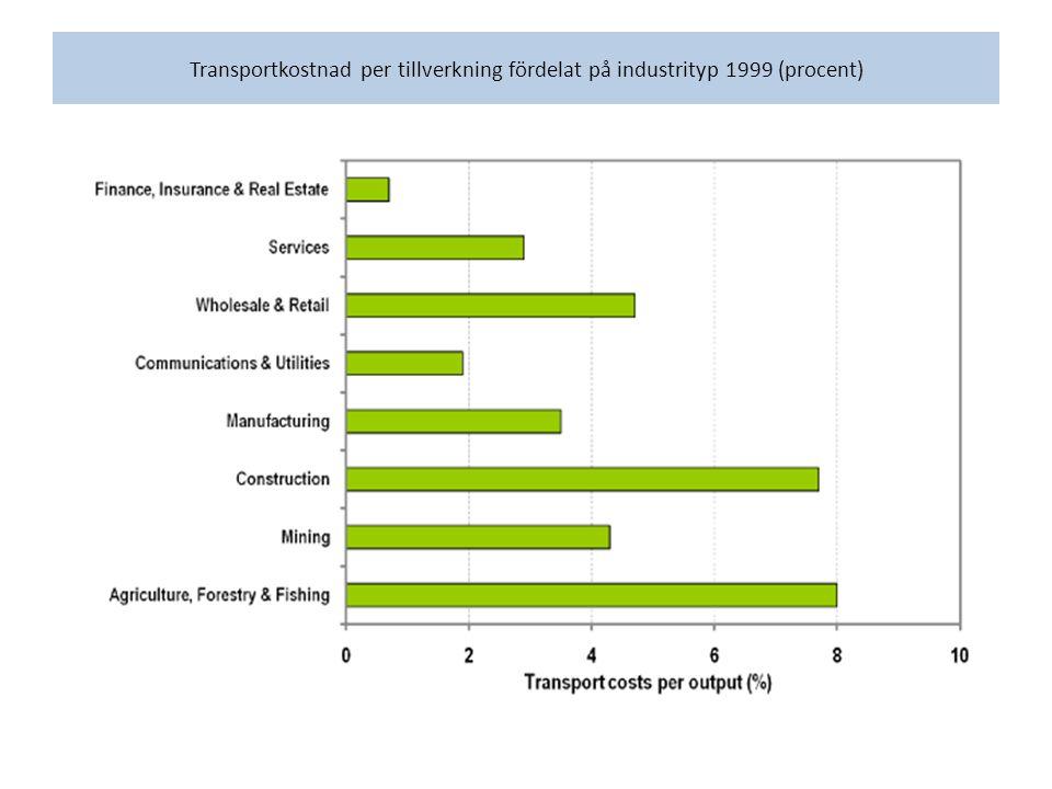 Transportkostnad per tillverkning fördelat på industrityp 1999 (procent)