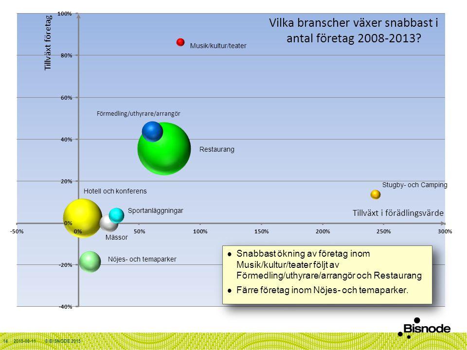 2015-08-11© BISNODE 2015 Snabbast ökning av företag inom Musik/kultur/teater följt av Förmedling/uthyrare/arrangör och Restaurang Färre företag inom Nöjes- och temaparker.