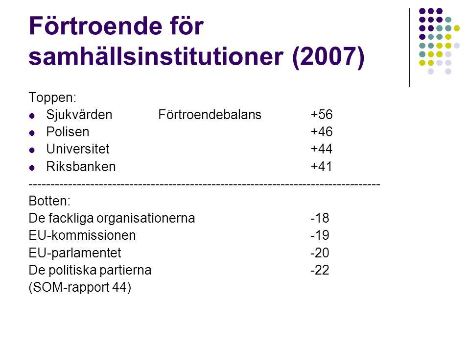 Förtroende för samhällsinstitutioner (2007) Toppen: Sjukvården Förtroendebalans +56 Polisen +46 Universitet +44 Riksbanken+41 --------------------------------------------------------------------------------- Botten: De fackliga organisationerna -18 EU-kommissionen-19 EU-parlamentet-20 De politiska partierna-22 (SOM-rapport 44)